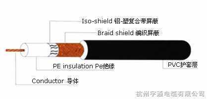 同轴射频电缆1
